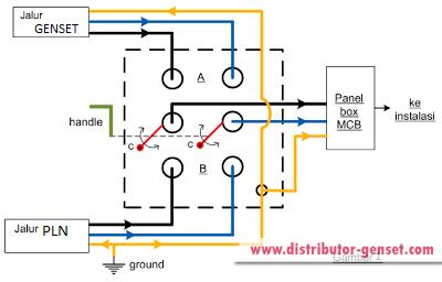 Cara memasang saklar genset di rumah distributor genset termurah diagram pasang genset ccuart Images